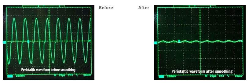peristaltic waveforms before and after smoothing