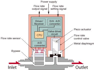 MFC diagram
